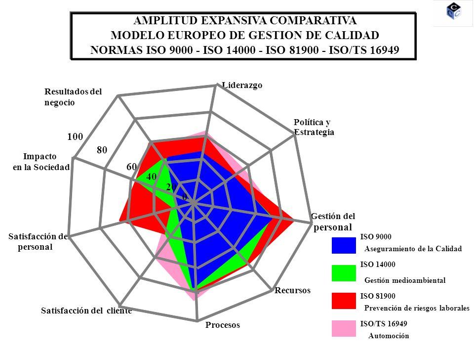Liderazgo Política y Estrategia Gestión del personal Recursos Procesos Satisfacción del cliente Satisfacción del personal Impacto en la Sociedad Resultados del negocio 20 80 60 40 100 0 AMPLITUD EXPANSIVA COMPARATIVA MODELO EUROPEO DE GESTION DE CALIDAD NORMAS ISO 9000 ISO 9000 Aseguramiento de la Calidad