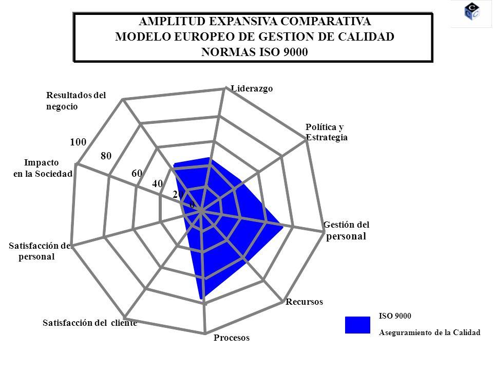 Liderazgo Política y Estrategia Gestión del personal Recursos Procesos Satisfacción del cliente Satisfacción del personal Impacto en la Sociedad Resultados del negocio 20 80 60 40 100 0 AMPLITUD EXPANSIVA COMPARATIVA MODELO EUROPEO DE GESTION DE CALIDAD NORMAS ISO 14000 ISO 14000 Gestión medioambiental