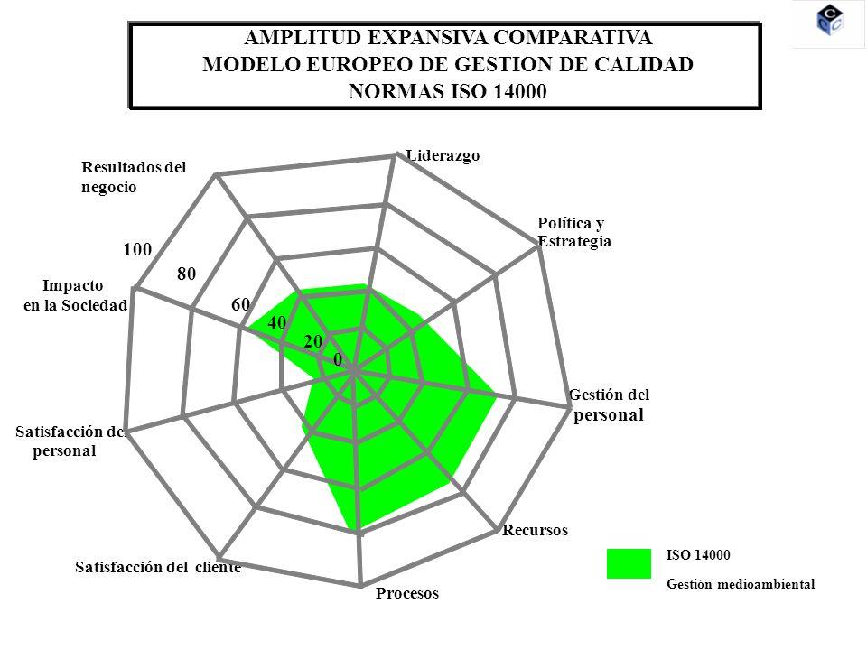 Liderazgo Política y Estrategia Gestión del personal Recursos Procesos Satisfacción del cliente Satisfacción del personal Impacto en la Sociedad Resultados del negocio 20 80 60 40 100 0 AMPLITUD EXPANSIVA COMPARATIVA MODELO EUROPEO DE GESTION DE CALIDAD NORMAS ISO 81900 ISO 81900 Prevención de riesgos laborales