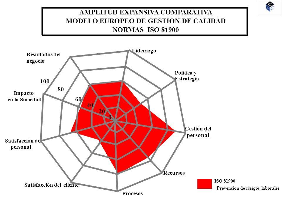 Liderazgo Política y Estrategia Gestión del personal Recursos Procesos Satisfacción del cliente Satisfacción del personal Impacto en la Sociedad Resultados del negocio 20 80 60 40 100 0 AMPLITUD EXPANSIVA COMPARATIVA MODELO EUROPEO DE GESTION DE CALIDAD NORMAS ISO/TS 16949 ISO/TS 16949