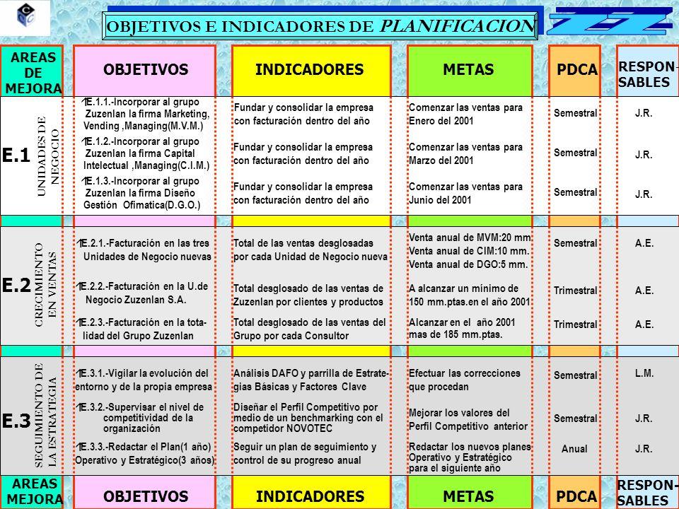 OBJETIVOS E INDICADORES DE PLANIFICACION AREAS DE MEJORA OBJETIVOSINDICADORESMETASPDCA RESPON - SABLES AREAS MEJORA OBJETIVOSINDICADORESMETASPDCA RESPON- SABLES E.1 E.2 E.3 UNIDADES DE NEGOCIO CRECIMIENTO EN VENTAS SEGUIMIENTO DE LA ESTRATEGIA Fundar y consolidar la empresa con facturación dentro del año Comenzar las ventas para Enero del 2001 SemestralJ.R.