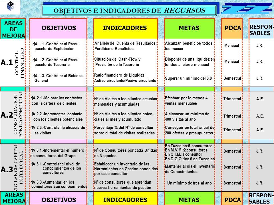 OBJETIVOS E INDICADORES DE RECURSOS AREAS DE MEJORA OBJETIVOSINDICADORESMETASPDCA RESPON- SABLES AREAS MEJORA OBJETIVOSINDICADORESMETASPDCA RESPON- SABLES A.1 A.2 A.3 CONTROL FINANCIERO CONSOLIDACION FONDO COMERCIAL VIGILANCIA CAPITAL INTELECTUAL Análisis de Cuenta de Resultados: Perdidas o Beneficios Alcanzar beneficios todos los meses MensualJ.R.