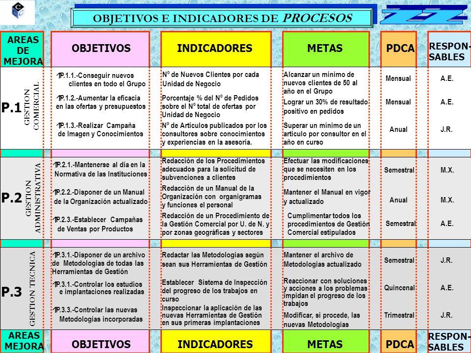 OBJETIVOS E INDICADORES DE PROCESOS AREAS DE MEJORA OBJETIVOSINDICADORESMETASPDCA RESPON- SABLES AREAS MEJORA OBJETIVOSINDICADORESMETASPDCA RESPON- SABLES P.1 P.2 P.3 GESTION ADMINISTRATIVA GESTION COMERCIAL GESTION TECNICA Nº de Nuevos Clientes por cada Unidad de Negocio Alcanzar un mínimo de nuevos clientes de 50 al año en el Grupo MensualA.E.