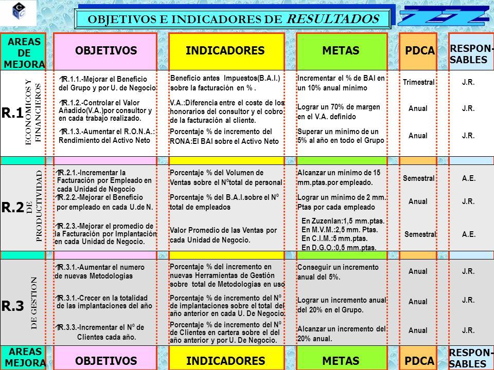 OBJETIVOS E INDICADORES DE RESULTADOS AREAS DE MEJORA OBJETIVOSINDICADORESMETASPDCA RESPON- SABLES AREAS MEJORA OBJETIVOSINDICADORESMETASPDCA RESPON- SABLES R.1 R.2 R.3 DE PRODUCTIVIDAD ECONOMICOS Y FINANCIEROS DE GESTION Beneficio antes Impuestos(B.A.I.) sobre la facturación en %.