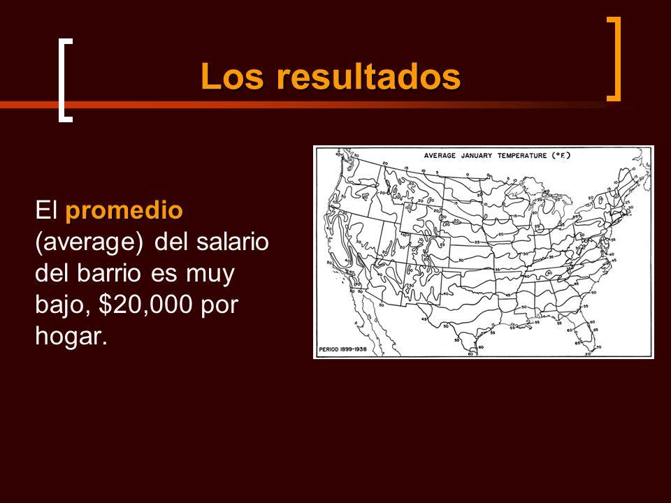 Los resultados promedio El promedio (average) del salario del barrio es muy bajo, $20,000 por hogar.