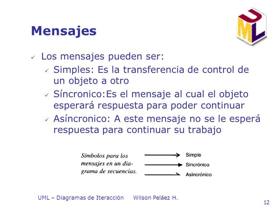 UML – Diagramas de IteracciónWilson Peláez H. 12 Mensajes Los mensajes pueden ser: Simples: Es la transferencia de control de un objeto a otro Síncron