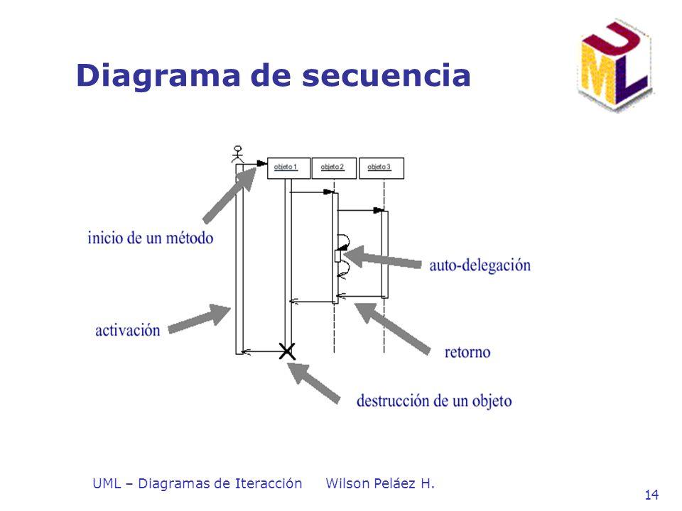 UML – Diagramas de IteracciónWilson Peláez H. 14 Diagrama de secuencia