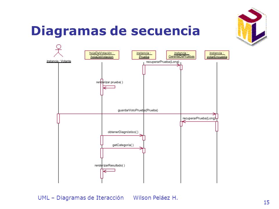 UML – Diagramas de IteracciónWilson Peláez H. 15 Diagramas de secuencia