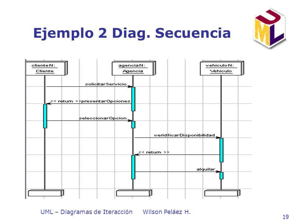UML – Diagramas de IteracciónWilson Peláez H. 19 Ejemplo 2 Diag. Secuencia