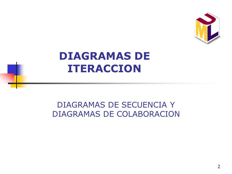 2 DIAGRAMAS DE ITERACCION DIAGRAMAS DE SECUENCIA Y DIAGRAMAS DE COLABORACION