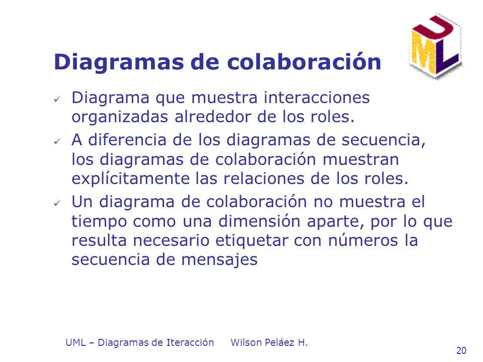 UML – Diagramas de IteracciónWilson Peláez H. 20 Diagramas de colaboración Diagrama que muestra interacciones organizadas alrededor de los roles. A di