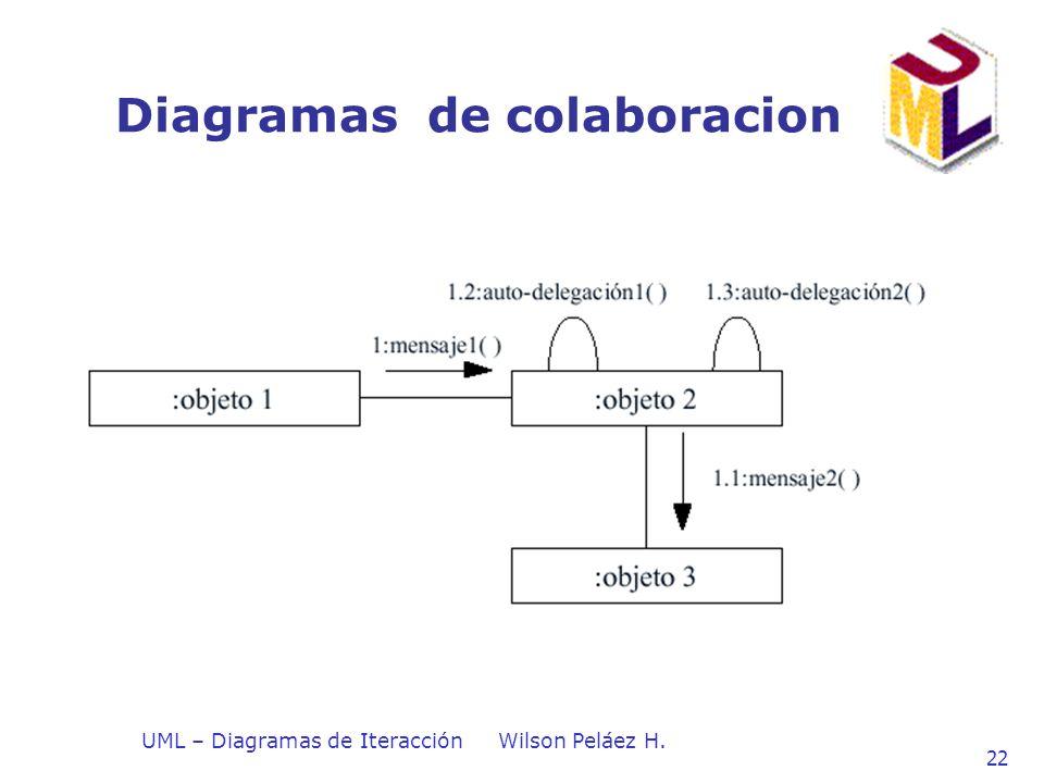 UML – Diagramas de IteracciónWilson Peláez H. 22 Diagramas de colaboracion