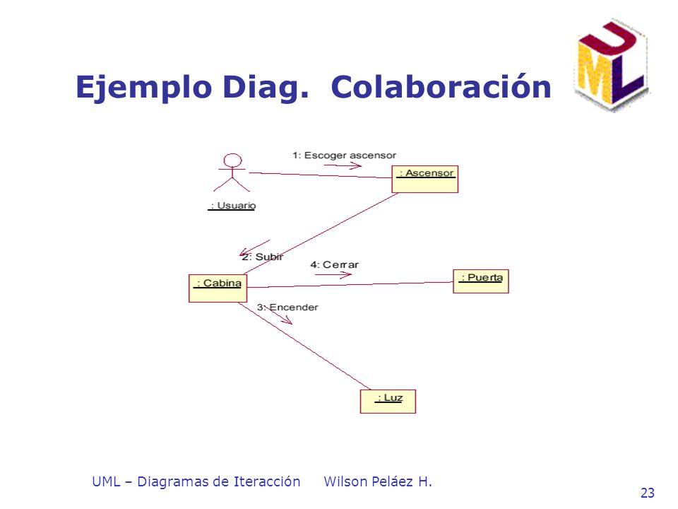 UML – Diagramas de IteracciónWilson Peláez H. 23 Ejemplo Diag. Colaboración