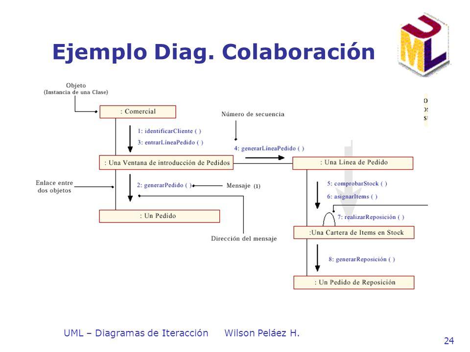 UML – Diagramas de IteracciónWilson Peláez H. 24 Ejemplo Diag. Colaboración