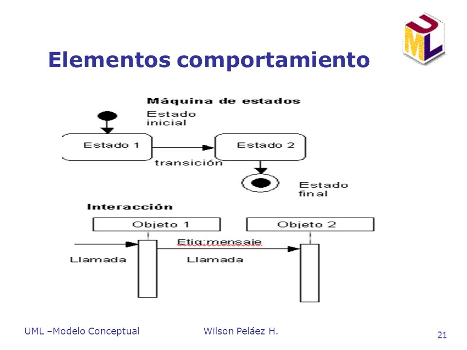 UML –Modelo ConceptualWilson Peláez H. 21 Elementos comportamiento