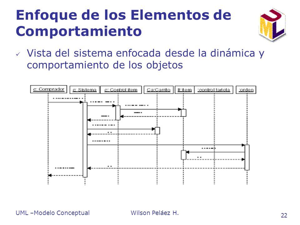 UML –Modelo ConceptualWilson Peláez H. 22 Enfoque de los Elementos de Comportamiento Vista del sistema enfocada desde la dinámica y comportamiento de