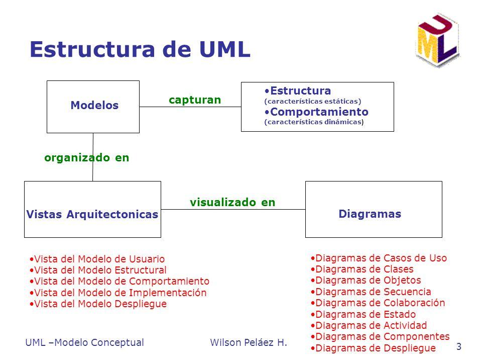 UML –Modelo ConceptualWilson Peláez H. 44 Diagramas de Estado