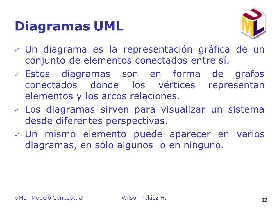 UML –Modelo ConceptualWilson Peláez H. 32 Diagramas UML Un diagrama es la representación gráfica de un conjunto de elementos conectados entre sí. Esto