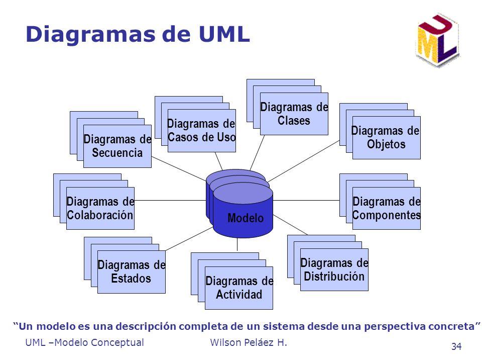 UML –Modelo ConceptualWilson Peláez H. 34 Diagramas de UML Use Case Diagrams Use Case Diagrams Diagramas de Casos de Uso Scenario Diagrams Scenario Di