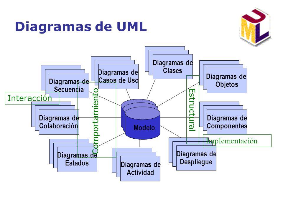 Diagramas de UML Use Case Diagrams Use Case Diagrams Diagramas de Casos de Uso Scenario Diagrams Scenario Diagrams Diagramas de Colaboración State Dia