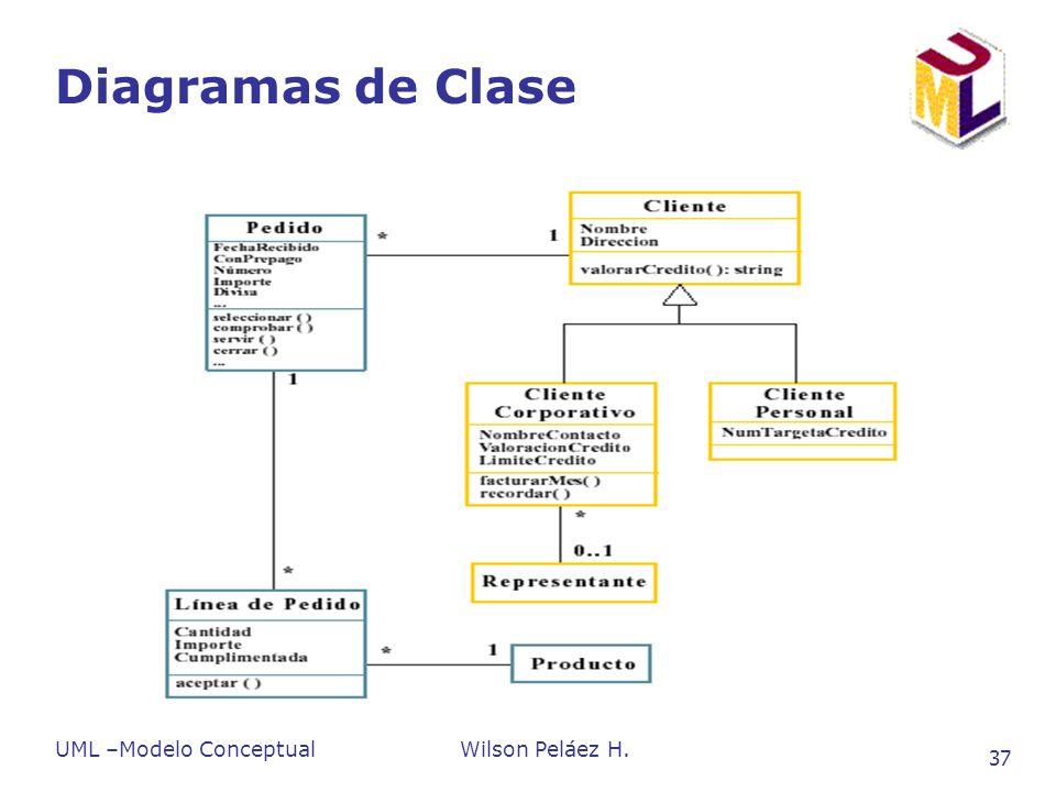 UML –Modelo ConceptualWilson Peláez H. 37 Diagramas de Clase
