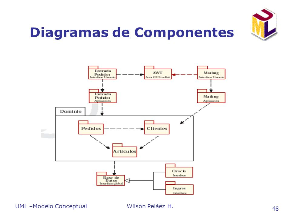 UML –Modelo ConceptualWilson Peláez H. 48 Diagramas de Componentes