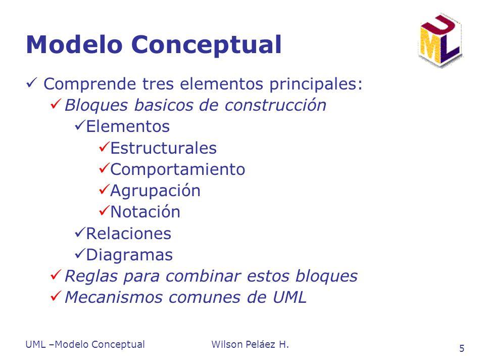 Modelo conceptual UML UML Bloques básicos de construcción Mecanismos Comunes Reglas de uso Elementos Relaciones Diagramas Estructurales, Comportamiento, Agrupación (paquetes), Anotación (notas, comentarios) Dependencia, Asociación (Agregación), Generalización, Realización Clases, Objetos, Casos de Uso, Secuencia, Colaboración, Actividad, Statecharts, Componentes, Despliegue Nombres, Alcance, Visibilidad, Integridad, Ejecución Especificaciones, Dicotomía, Adornos (detalles), Mecanismos de Extensibilidad