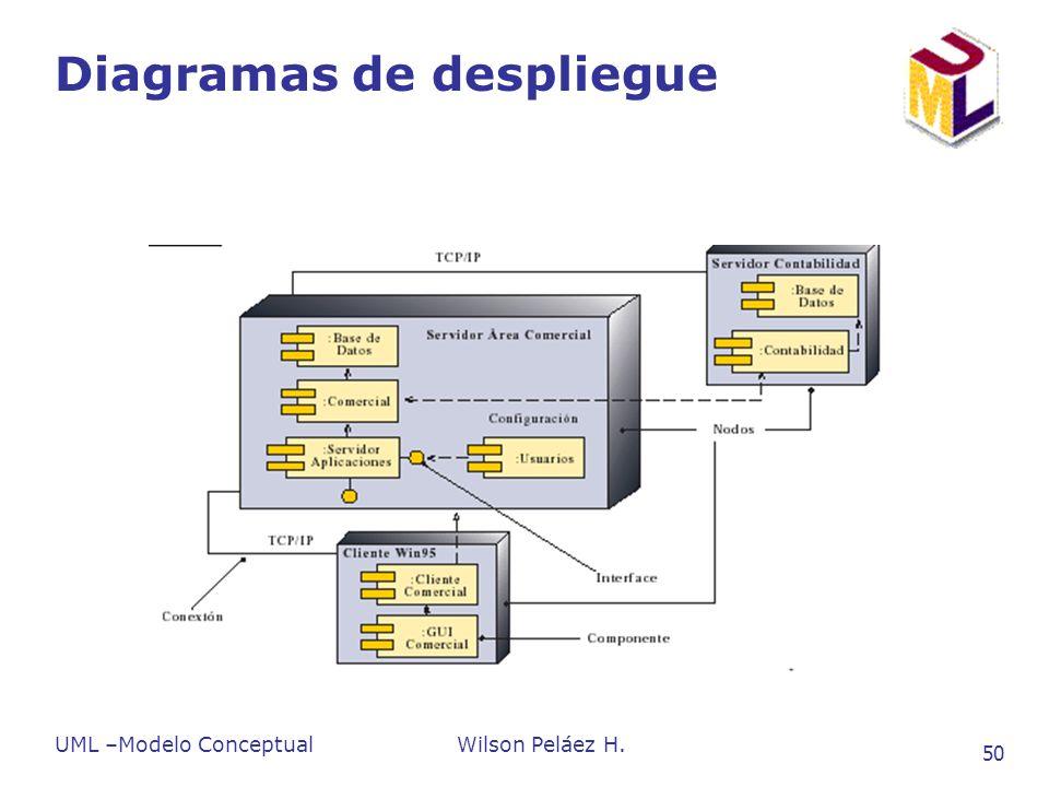 UML –Modelo ConceptualWilson Peláez H. 50 Diagramas de despliegue