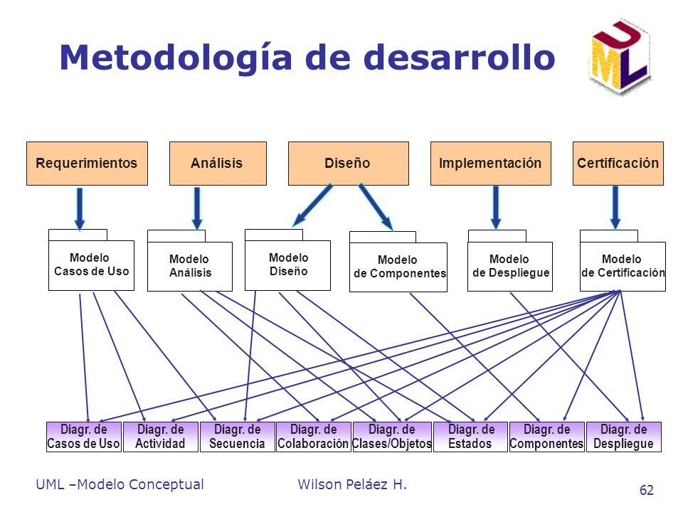 UML –Modelo ConceptualWilson Peláez H. 62 Metodología de desarrollo Modelo Casos de Uso Modelo Análisis Modelo de Componentes Modelo de Despliegue Mod