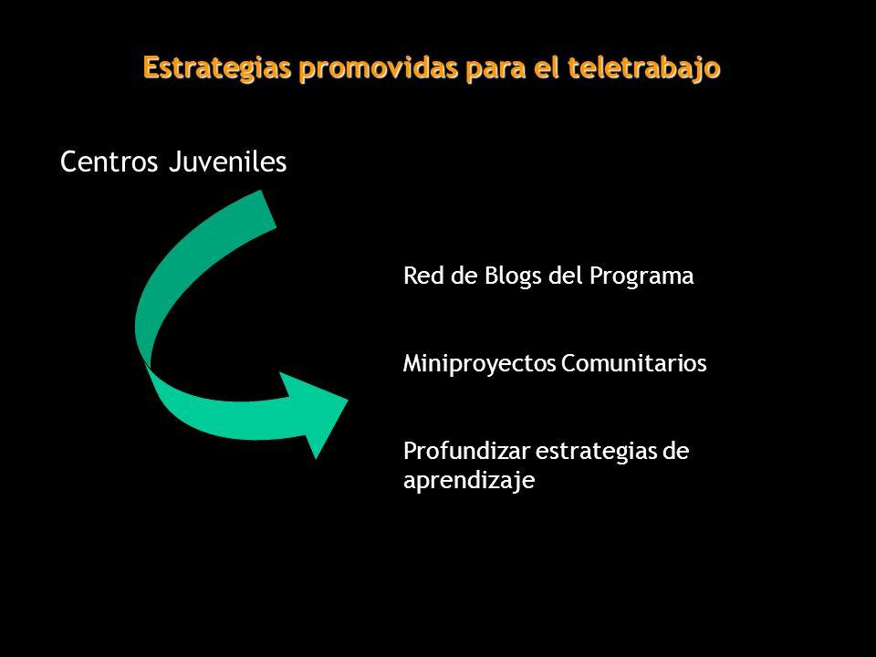 Estrategias promovidas para el teletrabajo Centros Juveniles Red de Blogs del Programa Miniproyectos Comunitarios Profundizar estrategias de aprendiza
