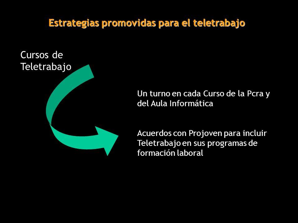 Estrategias promovidas para el teletrabajo Cursos de Teletrabajo Un turno en cada Curso de la Pcra y del Aula Informática Acuerdos con Projoven para incluir Teletrabajo en sus programas de formación laboral