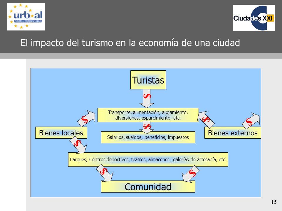 15 El impacto del turismo en la economía de una ciudad Turistas Bienes locales Transporte, alimentación, alojamiento, diversiones, esparcimiento, etc.