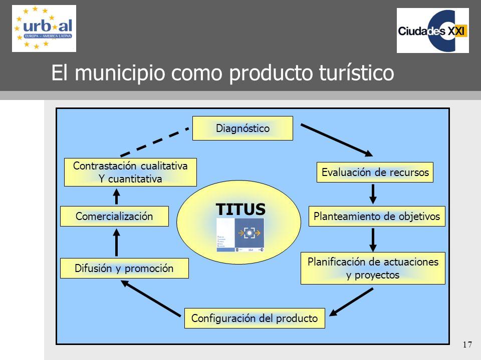 17 El municipio como producto turístico Diagnóstico Contrastación cualitativa Y cuantitativa Comercialización Difusión y promoción Configuración del p