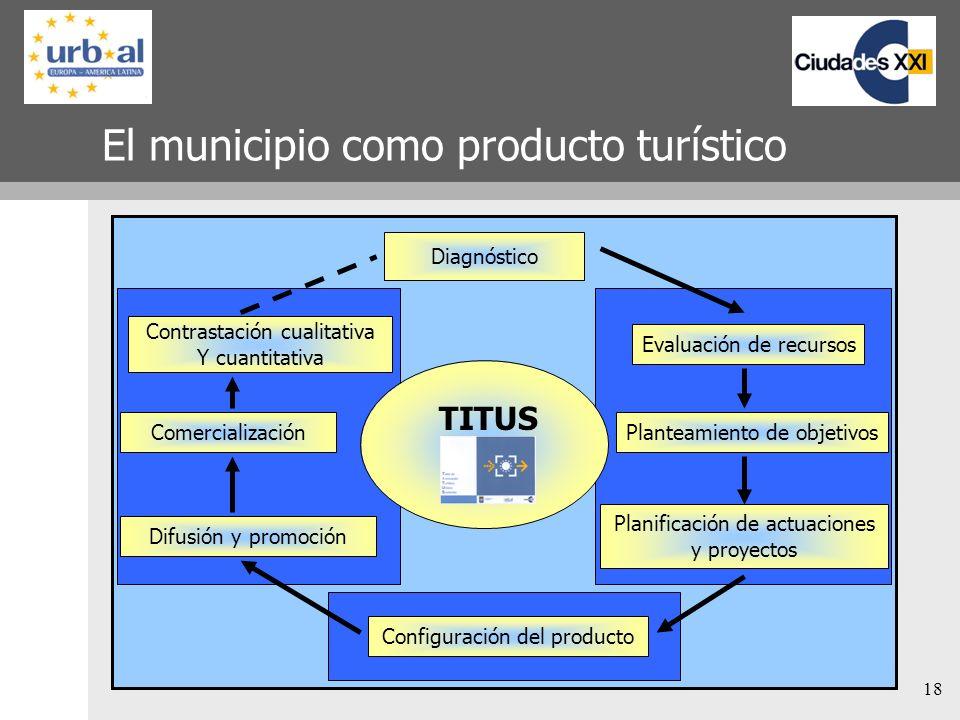 18 El municipio como producto turístico Diagnóstico Configuración del producto Evaluación de recursos Planificación de actuaciones y proyectos Plantea