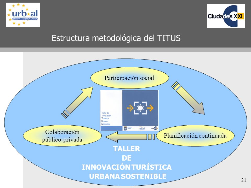 21 Estructura metodológica del TITUS Participación social Colaboración público-privada Planificación continuada TALLER DE INNOVACIÓN TURÍSTICA URBANA