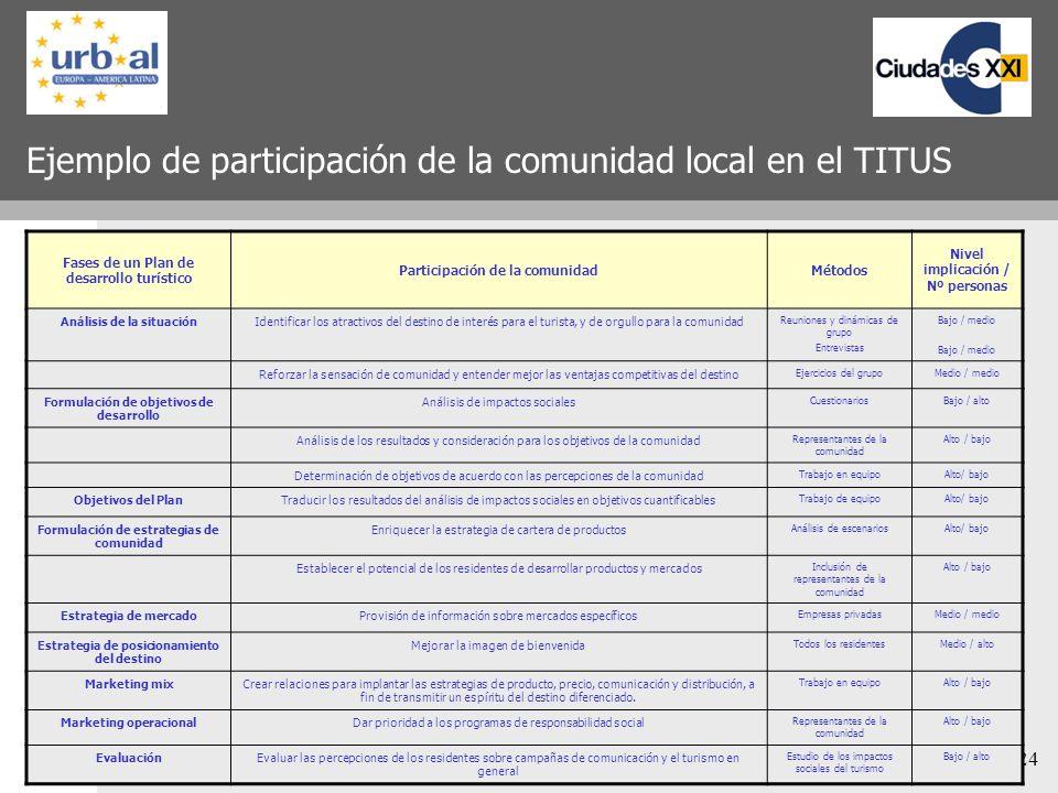 24 Ejemplo de participación de la comunidad local en el TITUS Fases de un Plan de desarrollo turístico Participación de la comunidadMétodos Nivel impl