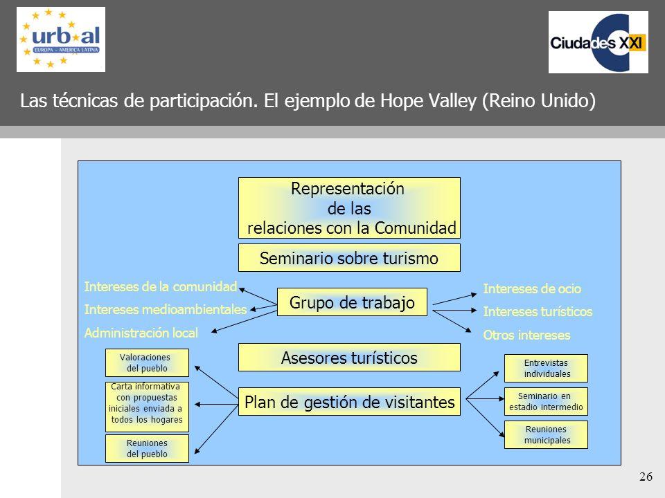 26 Las técnicas de participación. El ejemplo de Hope Valley (Reino Unido) Representación de las relaciones con la Comunidad Seminario sobre turismo Gr