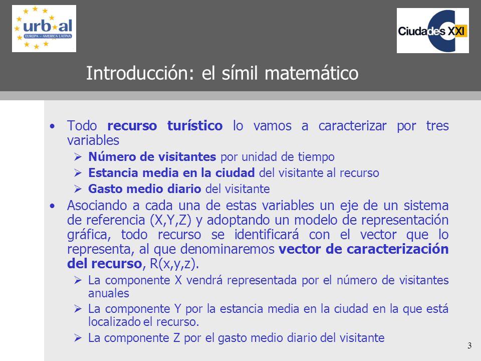3 Introducción: el símil matemático Todo recurso turístico lo vamos a caracterizar por tres variables Número de visitantes por unidad de tiempo Estanc