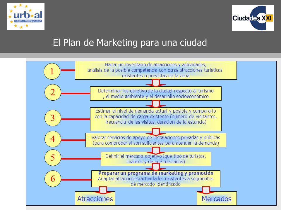 33 El Plan de Marketing para una ciudad Hacer un inventario de atracciones y actividades, análisis de la posible competencia con otras atracciones tur