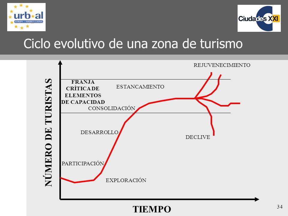 34 Ciclo evolutivo de una zona de turismo TIEMPO NÚMERO DE TURISTAS EXPLORACIÓN PARTICIPACIÓN DESARROLLO CONSOLIDACIÓN ESTANCAMIENTO DECLIVE REJUVENEC