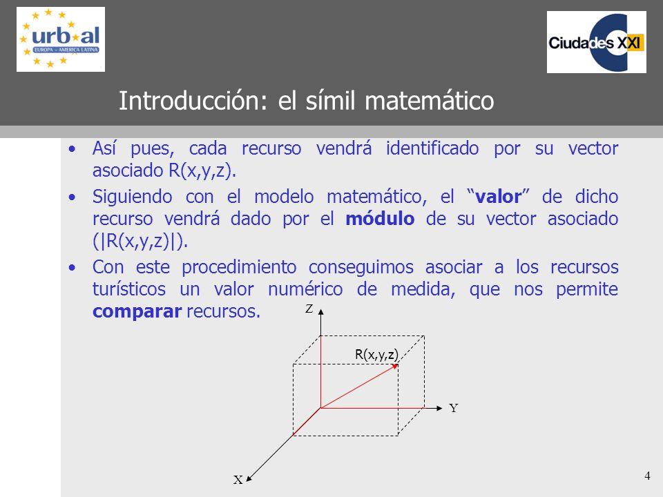 4 Introducción: el símil matemático Así pues, cada recurso vendrá identificado por su vector asociado R(x,y,z). Siguiendo con el modelo matemático, el