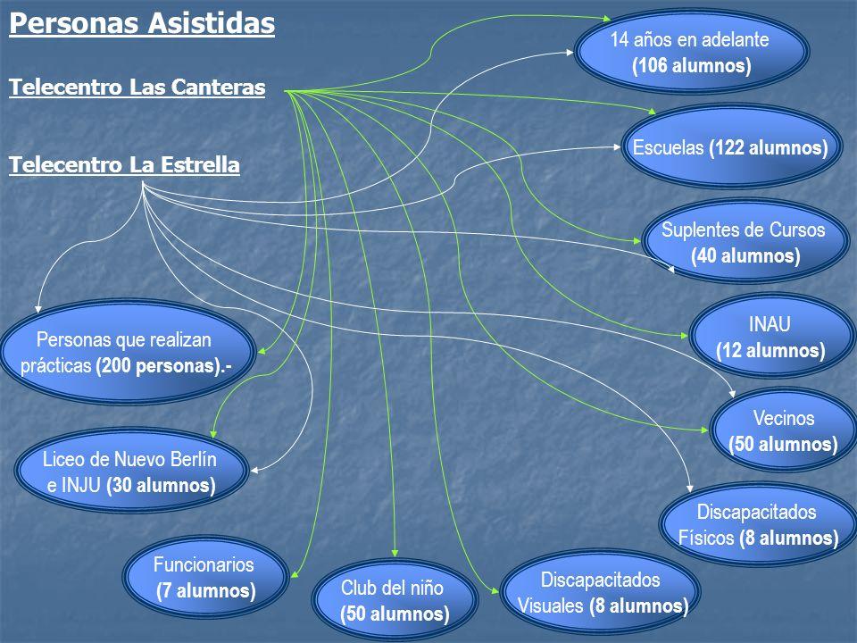 Personas Asistidas Telecentro Las Canteras Telecentro La Estrella INAU (12 alumnos) Escuelas (122 alumnos) Suplentes de Cursos (40 alumnos) 14 años en