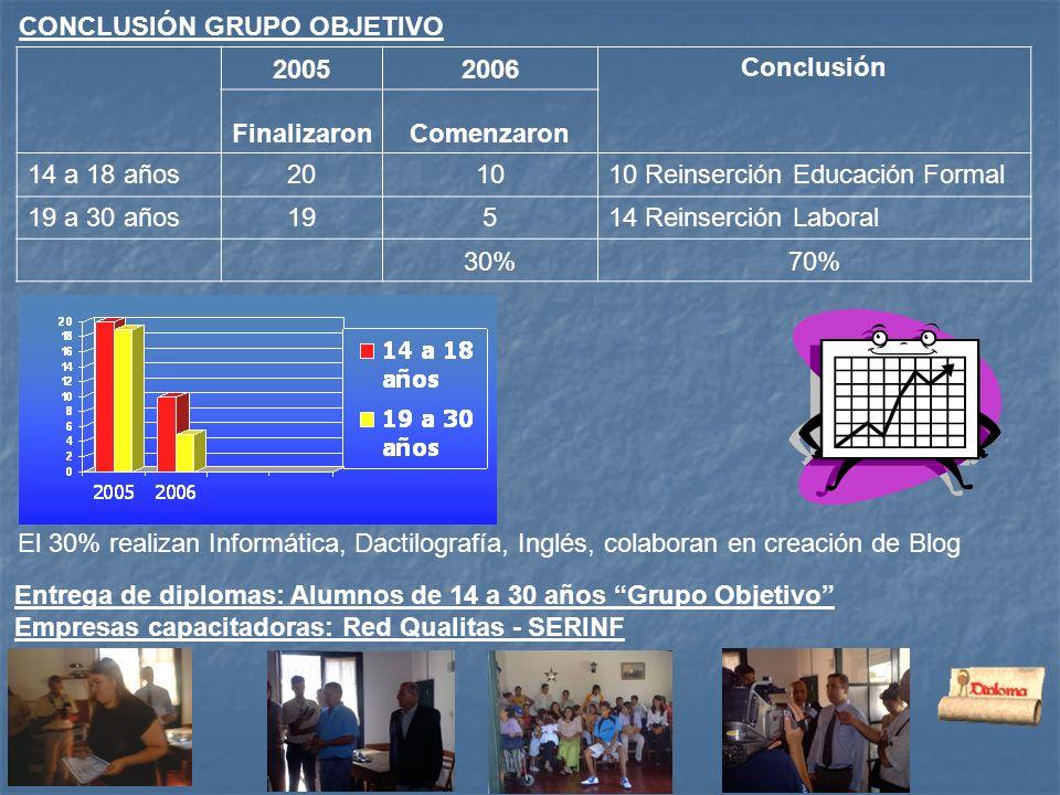 CONCLUSIÓN GRUPO OBJETIVO Entrega de diplomas: Alumnos de 14 a 30 años Grupo Objetivo Empresas capacitadoras: Red Qualitas - SERINF 20052006Conclusión