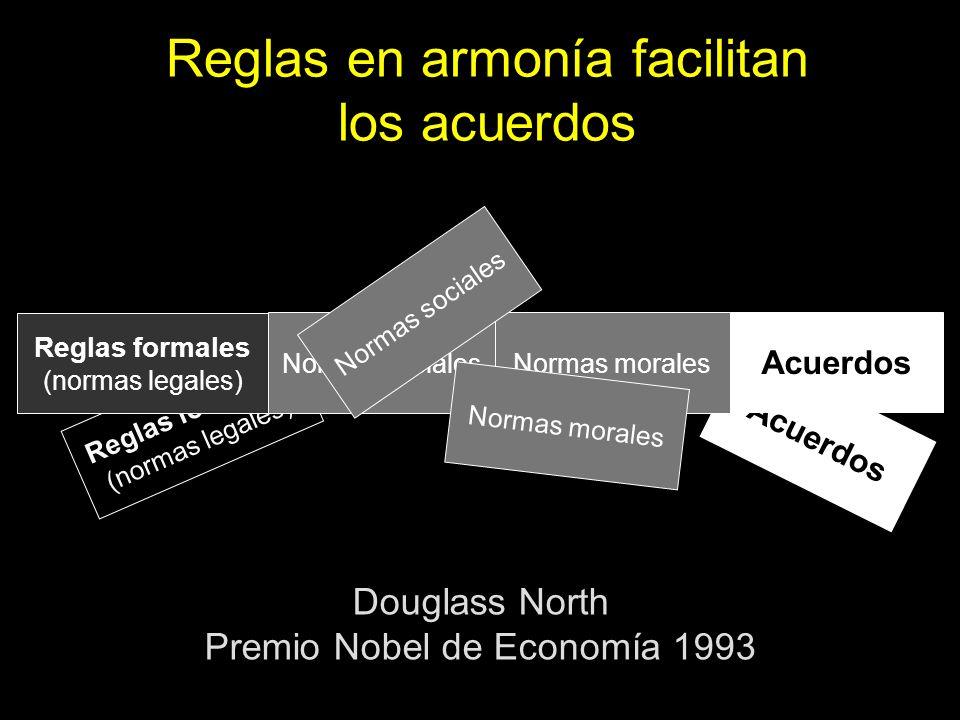 Marco conceptual Mecanismos de regulación Reglas formales (normas legales) Acuerdos Reglas formales (normas legales) Acuerdos Normas socialesNormas mo