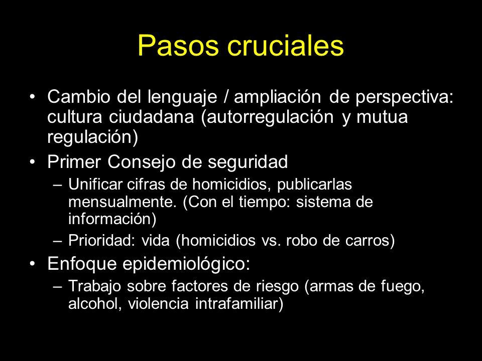 Pasos cruciales Cambio del lenguaje / ampliación de perspectiva: cultura ciudadana (autorregulación y mutua regulación) Primer Consejo de seguridad –U