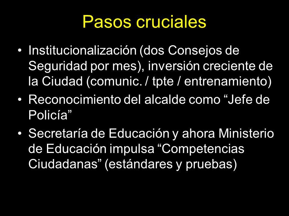 Pasos cruciales Institucionalización (dos Consejos de Seguridad por mes), inversión creciente de la Ciudad (comunic. / tpte / entrenamiento) Reconocim
