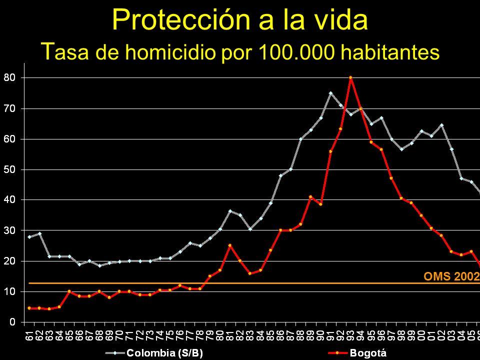 (sin Bogotá) La vida es sagrada: se redujo la tasa de 80 en 1993, a 23 en 2003. Los ciudadanos se consideran corresponsables de estos resultados OMS 2