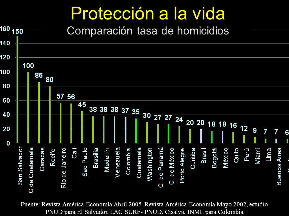 Fuente: Revista América Economía Abril 2005, Revista América Economía Mayo 2002, estudio PNUD para El Salvador. LAC SURF- PNUD. Cisalva. INML para Col