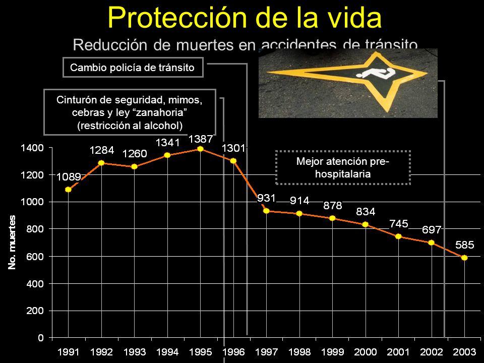 Cinturón de seguridad, mimos, cebras y ley zanahoria (restricción al alcohol) Cambio policía de tránsito Protección de la vida Reducción de muertes en