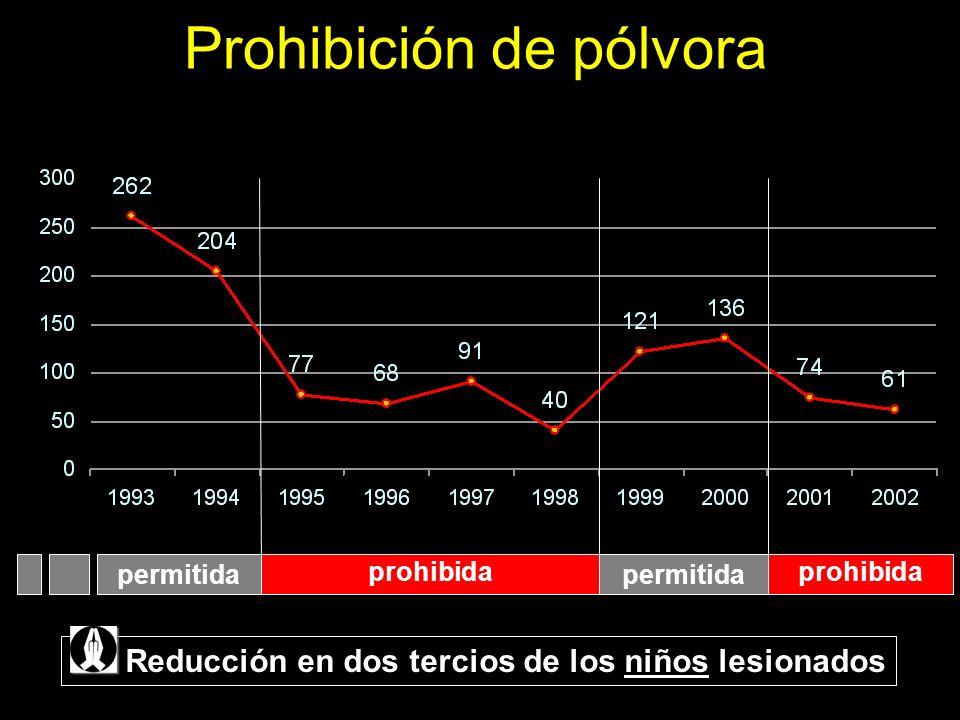 Prohibición de pólvora prohibida permitida prohibida permitida Reducción en dos tercios de los niños lesionados
